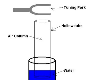 resonance tube lab essay Practical exam viva voice resonance tube for: science class 11 physics what type of waves are produced in the air column an open end is a node or antinode.