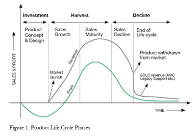 life cycle management analysis Life cycle analysis of water networks world in the implementation of such a management approach (4) life cycle.