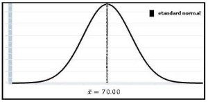 Menghitung Z Score