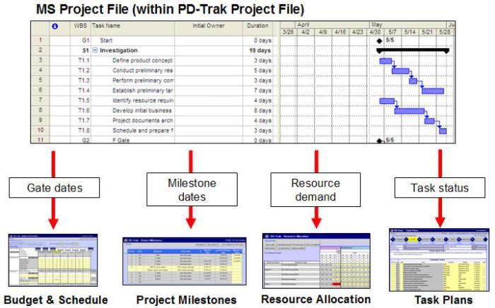 Modul - Modul dalam Aplikasi Software Manajemen Proyek