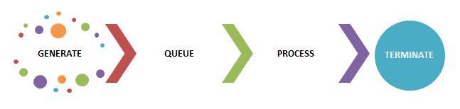 Diagram Proses Antrian Bank