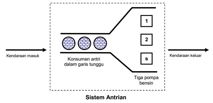 gambar2-modelantrian
