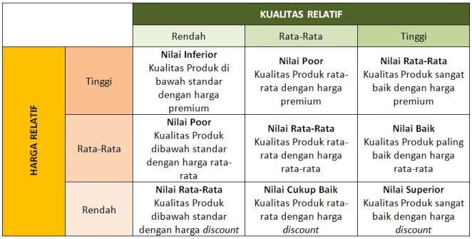 Diagram 2. Matrik Hubungan Relatif antara Kualitas dan Harga
