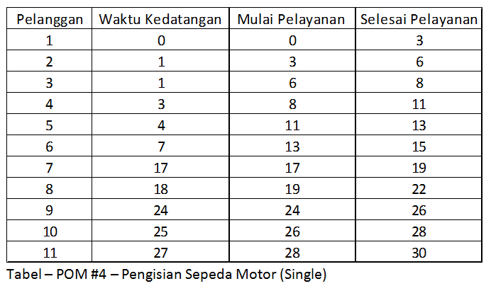 Pom 4 - Single