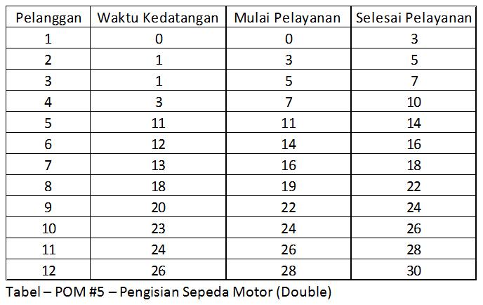 Pom 5 - Double