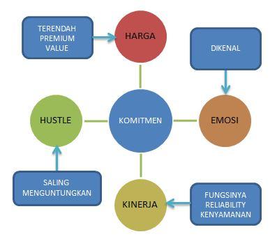 Contoh Model yang diterapkan pada Unilever dan Procter & Gamble