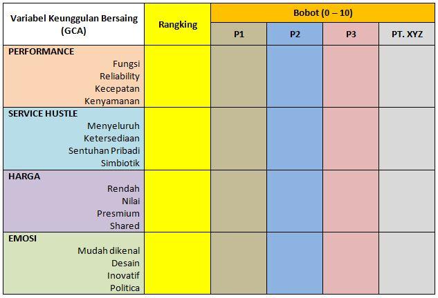 Tabel 2 - PT. XYZ dibandingkan dengan Pesaingnya
