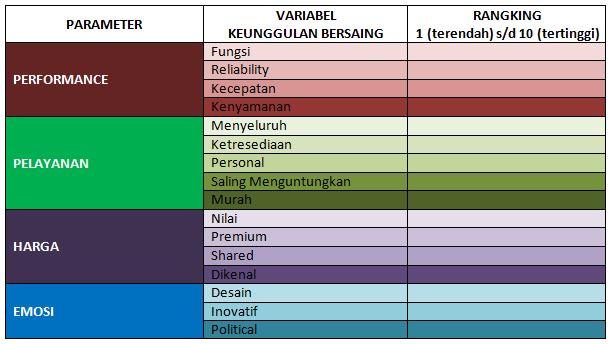 Tabel 1. Parameter & Rangking Variabel Keunggulan Bersaing