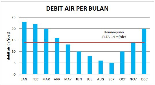Grafik debit Air rata-rata tiap bulan