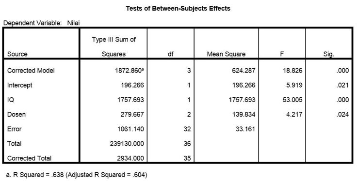 Hasil Univariate Analysis of Variance