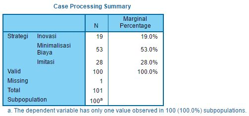 tbl-Case Processing Summary