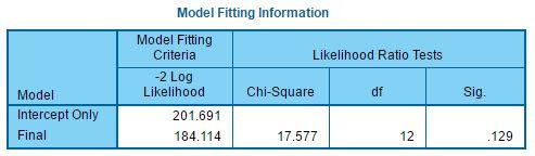 tbl-Model Fit Information