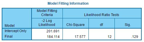 tbl-Model Fit Information