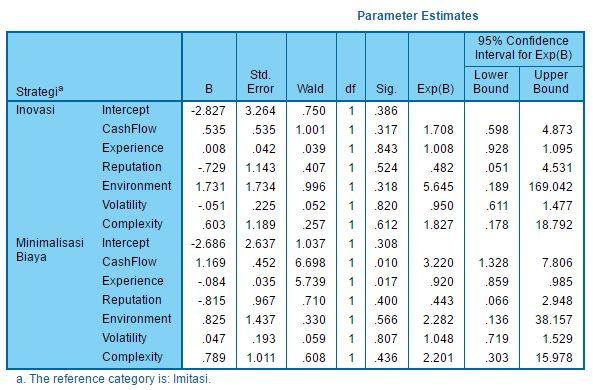 tbl-Parameter Estimate