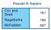 tbl-Psedeo R Square